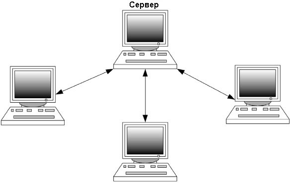 Сети клиент сервер